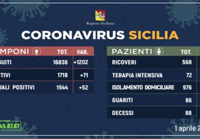 Covid-19 | Aggiornamento all'1 aprile in Sicilia. Messina: ora i positivi sono 288