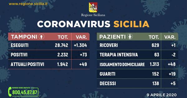 Covid-19   Aggiornamento al 9 Aprile in Sicilia: 1.942 positivi, 152 guariti. Messina: stabili i ricoveri