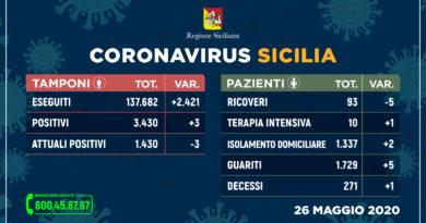 Covid-19 | 26 Maggio | Sicilia: +3 positivi. Messina: un decesso
