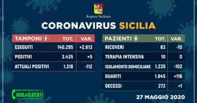 Covid-19 | 27 Maggio | Sicilia: +116 guariti,+5 positivi, un decesso. Messina: +2 guariti