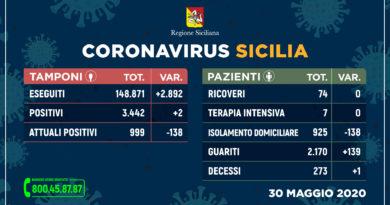 Covid-19 | 30 Maggio | Sicilia: +139 guariti, +2 positivi, un decesso. Messina boom di guarigioni: +138