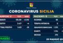 Covid-19 | 25 Maggio | Sicilia: +4 positivi, +23 guariti, un decesso. Messina: nessun contagio