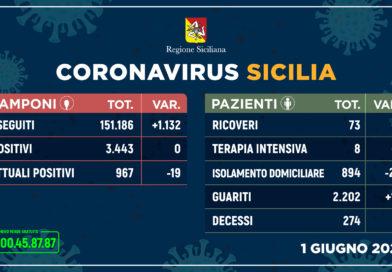 Covid-19 | 1 Giugno | Sicilia: +19 guariti, zero positivi, nessun decesso. Messina: nessuna variazione