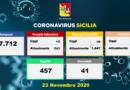 Covid-19   Situazione in Sicilia- 23 Novembre. Terapia intensiva: +2 pazienti