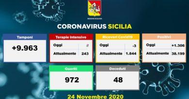Covid-19   Situazione in Sicilia – 24 Novembre. Nessun ricovero in terapia intensiva