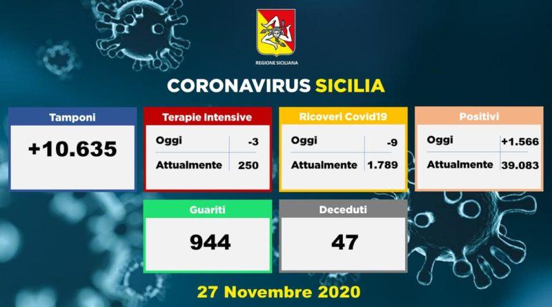 Covid-19 | Situazione in Sicilia – 27 Novembre. Terapia intensiva: meno tre. SICILIA ZONA GIALLA DA DOMENICA 29