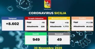 Covid-19 | Situazione in Sicilia – 30 Novembre. Terapia intensiva: meno 15